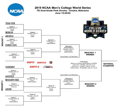 Field set for College World Series