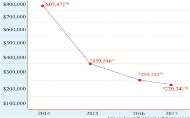 Declining Debts at WM Utility